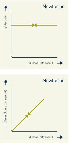 Newtonse vloeistof