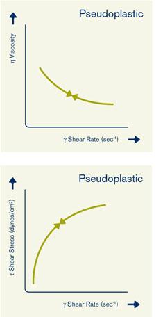 Pseudoplastische vloeistof